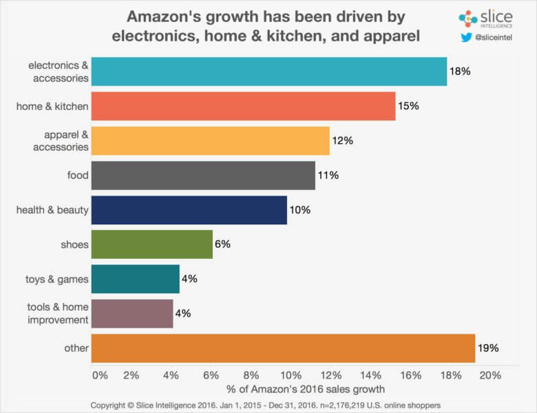 Sources-of-Amazon-Growth